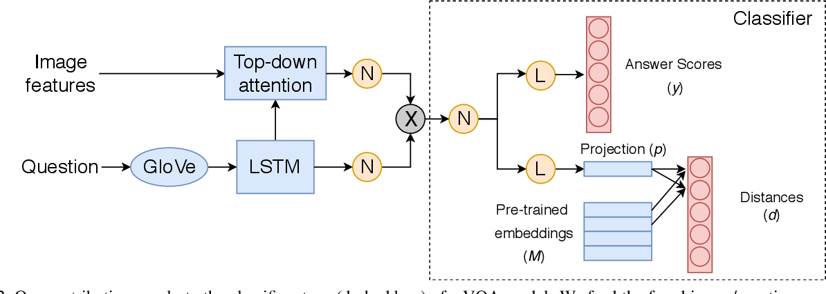 Figure 3 for Visual Question Answering with Prior Class Semantics