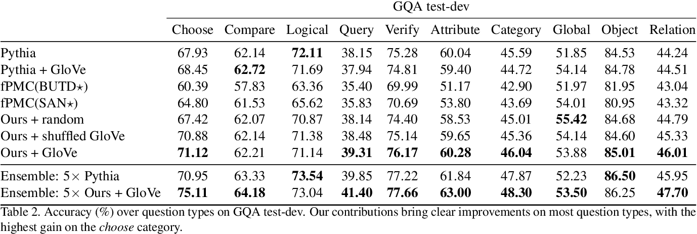 Figure 4 for Visual Question Answering with Prior Class Semantics