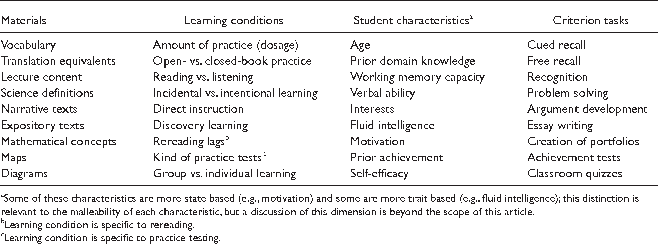 Table 2 From Improving Students Learning With Effective Learning