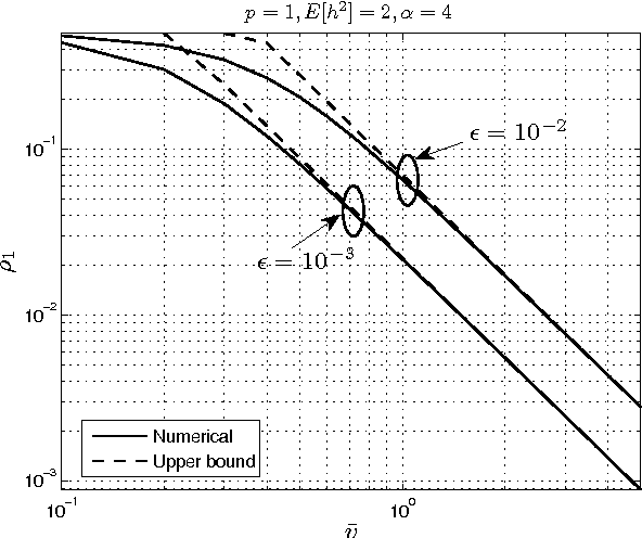 Fig. 9. Numerical evaluation (from (33)) of the temporal correlation coefficient ρ1 versus the mean node speed v̄ with the corresponding upper bound (from (46)). The mobility model is RW.