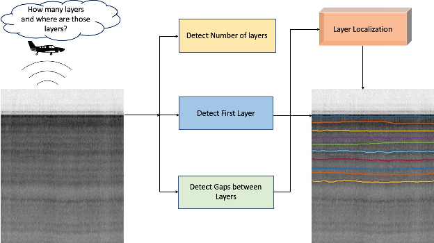 Figure 1 for Deep Tiered Image Segmentation forDetecting Internal Ice Layers in Radar Imagery
