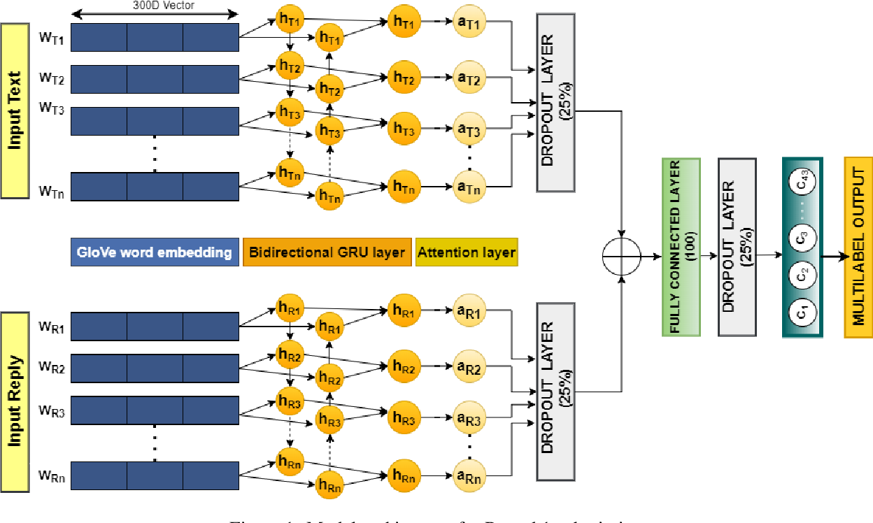Figure 2 for EmotionGIF-IITP-AINLPML: Ensemble-based Automated Deep Neural System for predicting category(ies) of a GIF response