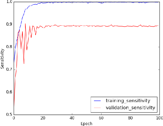 Figure 4 for COVID CT-Net: Predicting Covid-19 From Chest CT Images Using Attentional Convolutional Network