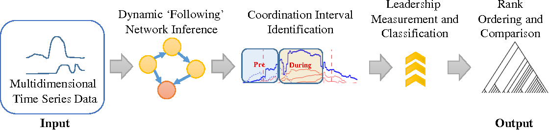 Figure 1 for FLICA: A Framework for Leader Identification in Coordinated Activity