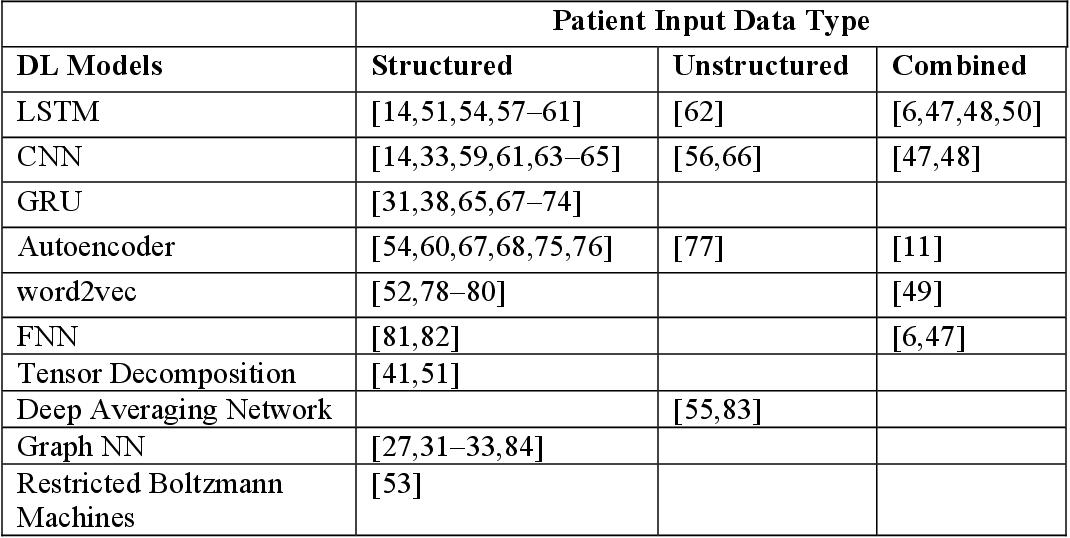 Figure 4 for Deep Representation Learning of Patient Data from Electronic Health Records (EHR): A Systematic Review