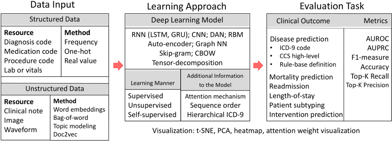 Figure 1 for Deep Representation Learning of Patient Data from Electronic Health Records (EHR): A Systematic Review