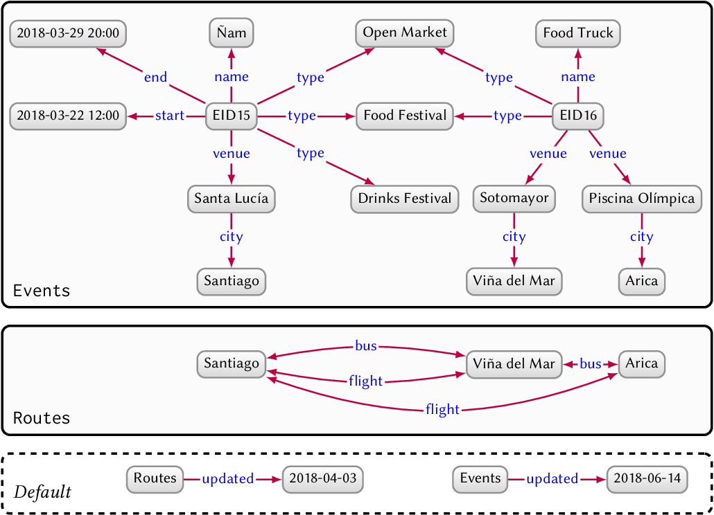 Figure 3 for Knowledge Graphs