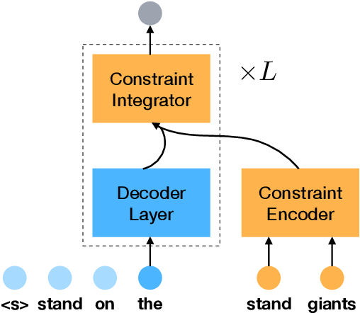 Figure 1 for Neural Machine Translation with Noisy Lexical Constraints