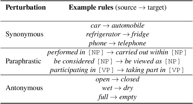 Figure 2 for Learning from Lexical Perturbations for Consistent Visual Question Answering