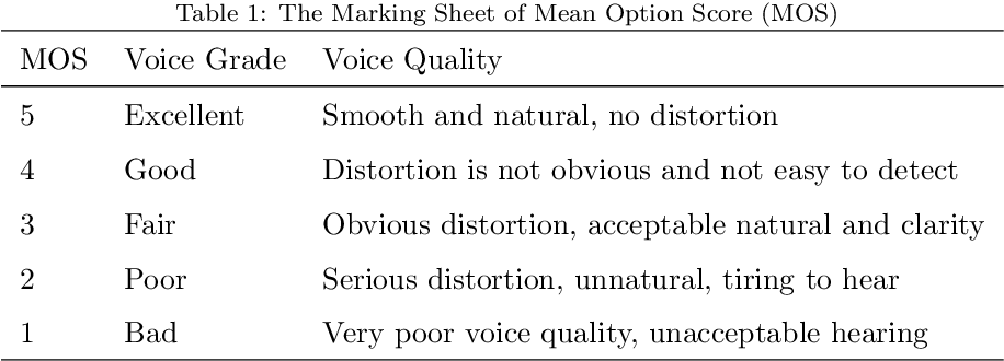 Figure 1 for An Empirical Study on End-to-End Singing Voice Synthesis with Encoder-Decoder Architectures