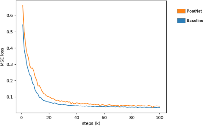 Figure 4 for An Empirical Study on End-to-End Singing Voice Synthesis with Encoder-Decoder Architectures