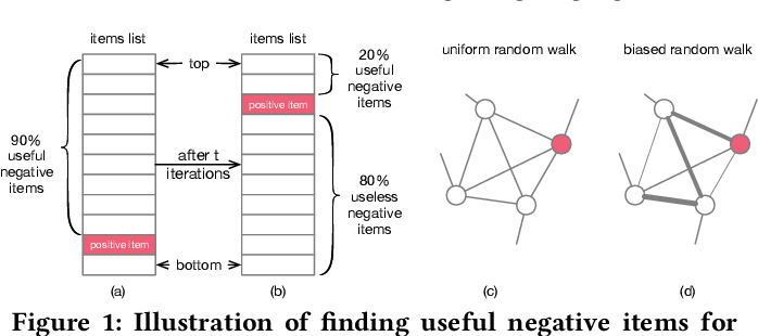 Figure 1 for Addressing Class-Imbalance Problem in Personalized Ranking