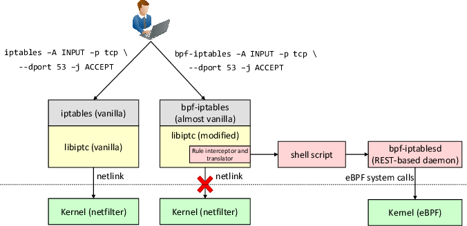 PDF] Toward an eBPF-based clone of iptables - Semantic Scholar