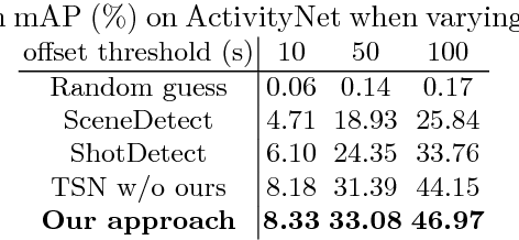 Figure 2 for Online Detection of Action Start in Untrimmed, Streaming Videos