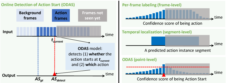 Figure 1 for Online Detection of Action Start in Untrimmed, Streaming Videos