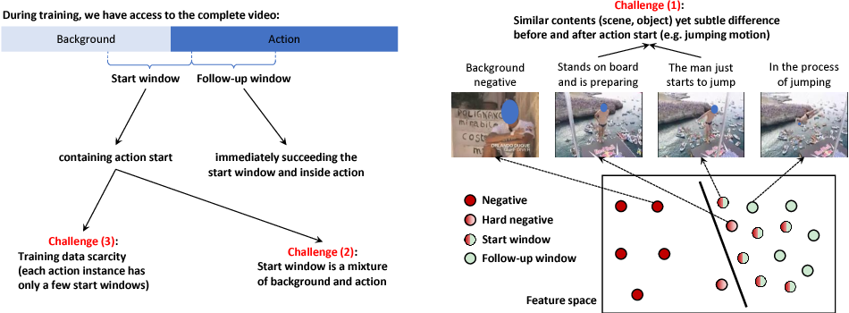 Figure 3 for Online Detection of Action Start in Untrimmed, Streaming Videos