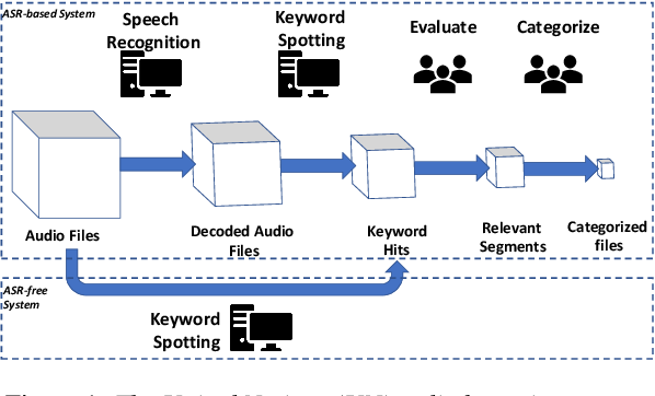 Figure 1 for Almost Zero-Resource ASR-free Keyword Spotting using Multilingual Bottleneck Features and Correspondence Autoencoders