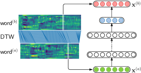 Figure 3 for Almost Zero-Resource ASR-free Keyword Spotting using Multilingual Bottleneck Features and Correspondence Autoencoders