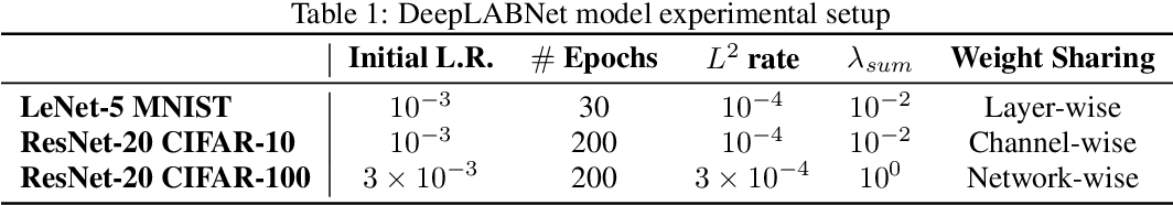 Figure 1 for DeepLABNet: End-to-end Learning of Deep Radial Basis Networks with Fully Learnable Basis Functions