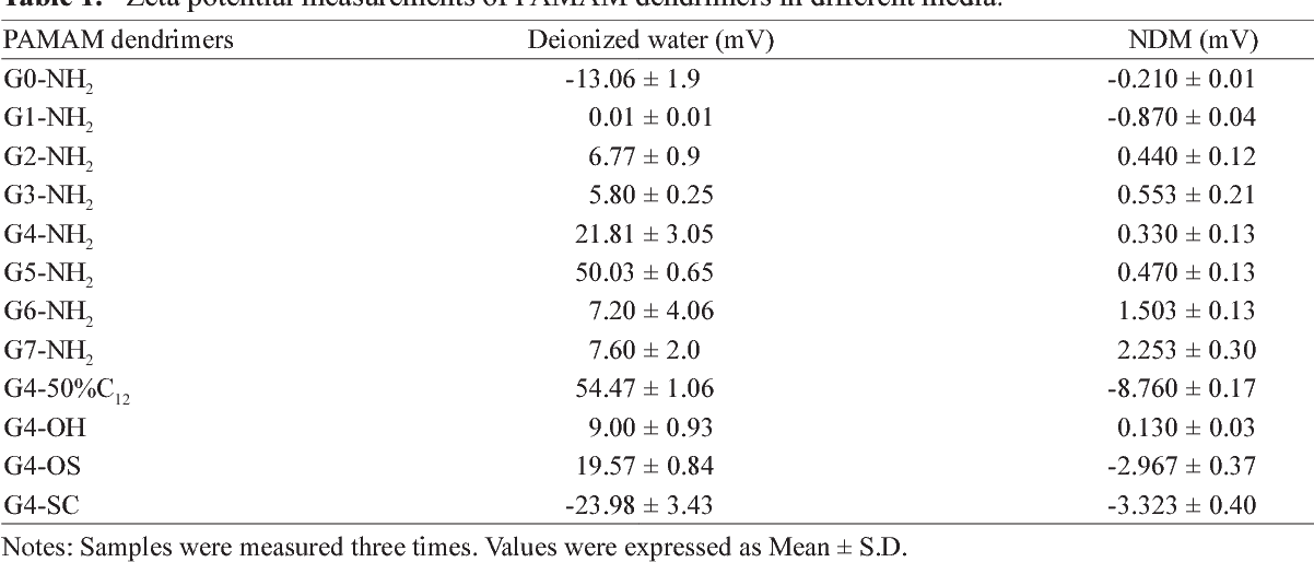 Table 1. Zeta potential measurements of PAMAM dendrimers in different media.