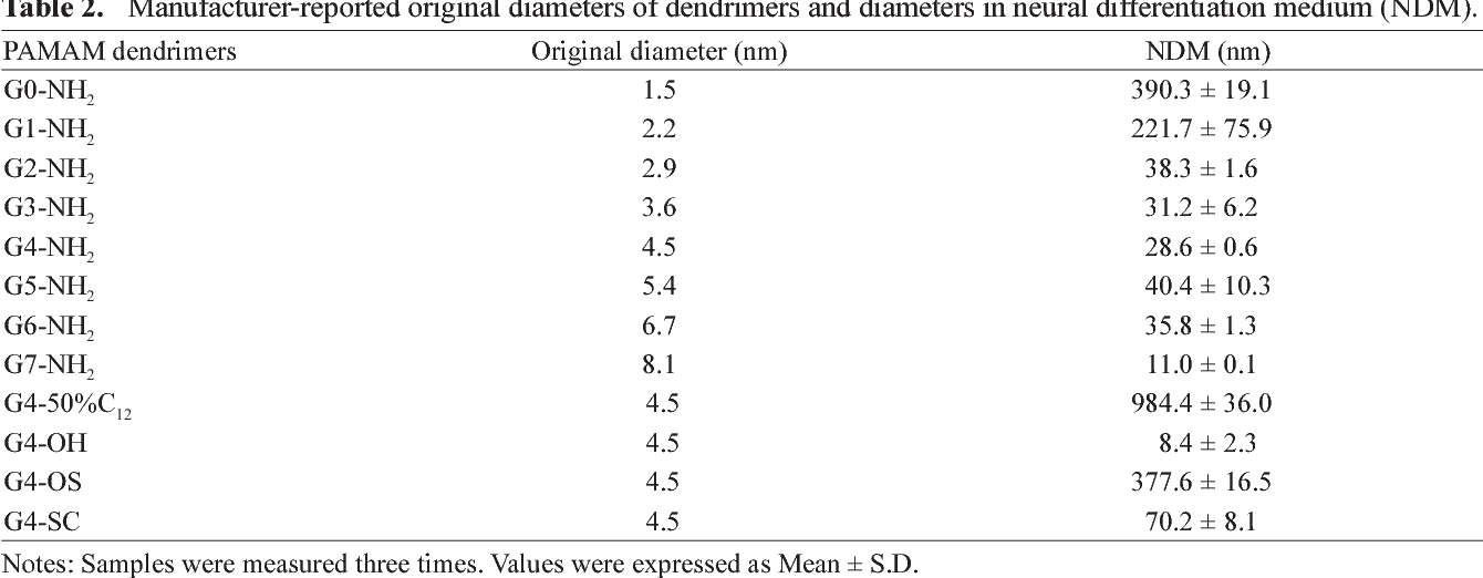Table 2. Manufacturer-reported original diameters of dendrimers and diameters in neural differentiation medium (NDM).
