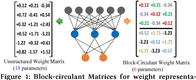 Figure 1 for CirCNN: Accelerating and Compressing Deep Neural Networks Using Block-CirculantWeight Matrices