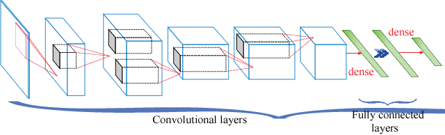 Figure 2 for CirCNN: Accelerating and Compressing Deep Neural Networks Using Block-CirculantWeight Matrices