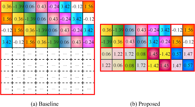 Figure 4 for CirCNN: Accelerating and Compressing Deep Neural Networks Using Block-CirculantWeight Matrices