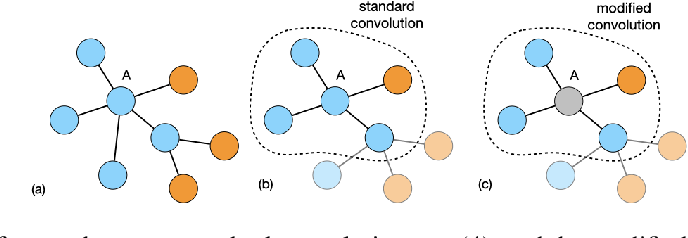 Figure 1 for Label-GCN: An Effective Method for Adding Label Propagation to Graph Convolutional Networks