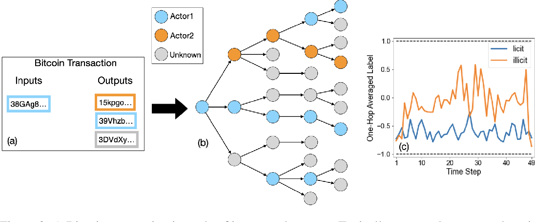 Figure 3 for Label-GCN: An Effective Method for Adding Label Propagation to Graph Convolutional Networks