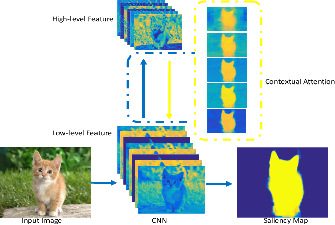 Figure 1 for Agile Amulet: Real-Time Salient Object Detection with Contextual Attention