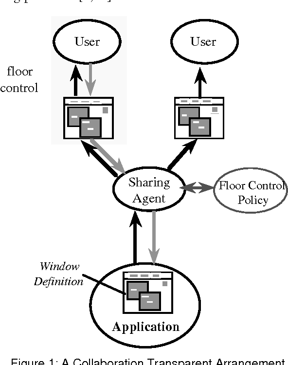 Using Shared Interface Objects To Support Cooperation