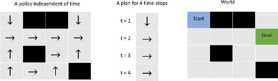 Figure 1 for On Solving a Stochastic Shortest-Path Markov Decision Process as Probabilistic Inference