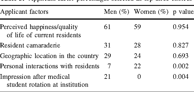 Table 3 from What Factors Influence Applicants' Rankings of