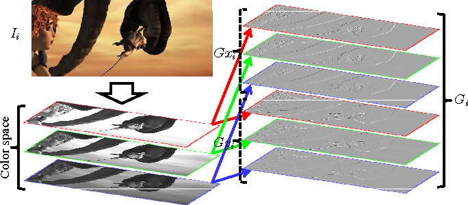 Figure 1 for Pyramidal Gradient Matching for Optical Flow Estimation
