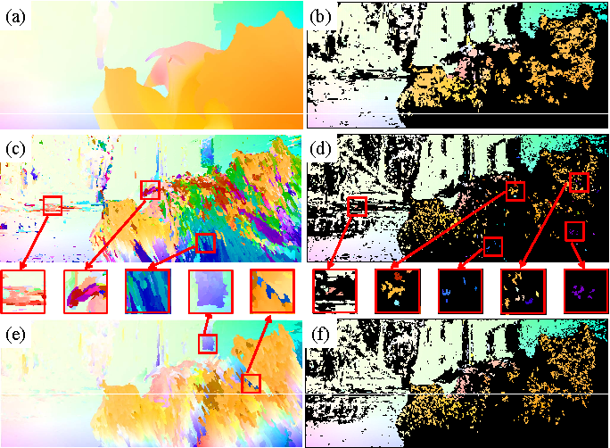 Figure 2 for Pyramidal Gradient Matching for Optical Flow Estimation