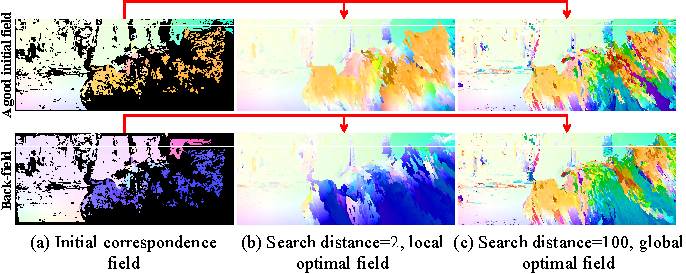 Figure 3 for Pyramidal Gradient Matching for Optical Flow Estimation