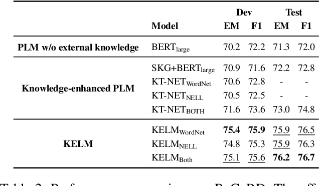 Figure 4 for KELM: Knowledge Enhanced Pre-Trained Language Representations with Message Passing on Hierarchical Relational Graphs