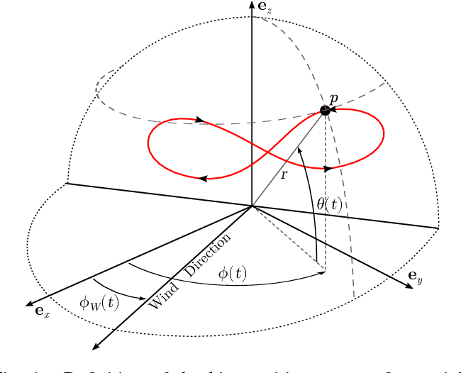 Figure 1 From Model Based Identification And Control Of The Velocity