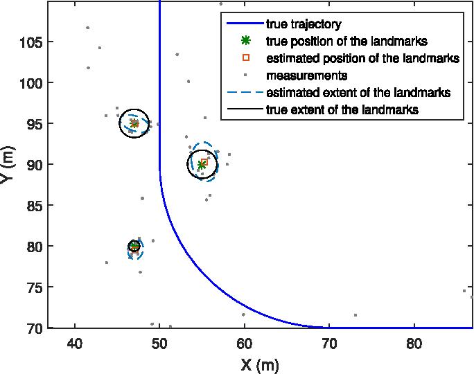 Figure 3 for Poisson Multi-Bernoulli Mapping Using Gibbs Sampling