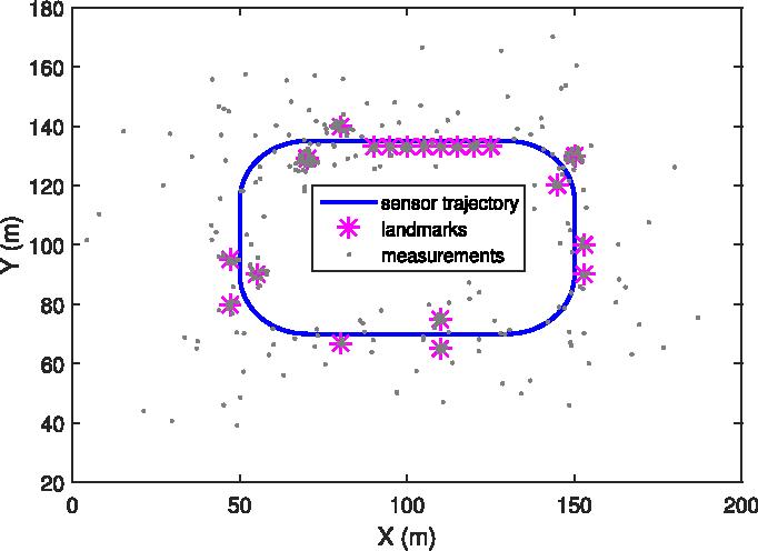 Figure 1 for Poisson Multi-Bernoulli Mapping Using Gibbs Sampling