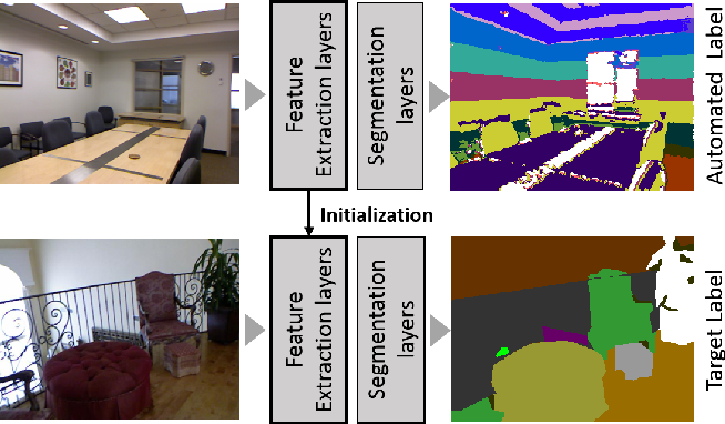 Figure 1 for RGB-based Semantic Segmentation Using Self-Supervised Depth Pre-Training