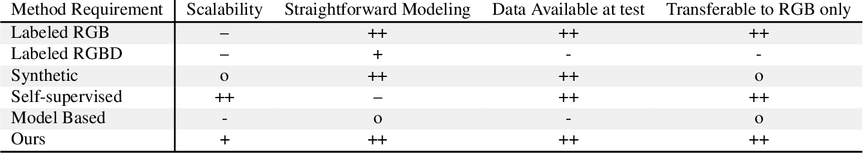 Figure 2 for RGB-based Semantic Segmentation Using Self-Supervised Depth Pre-Training