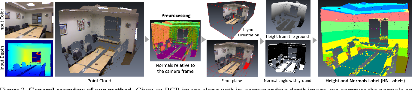 Figure 3 for RGB-based Semantic Segmentation Using Self-Supervised Depth Pre-Training