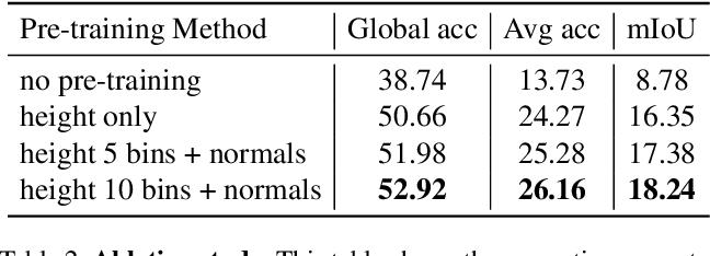 Figure 4 for RGB-based Semantic Segmentation Using Self-Supervised Depth Pre-Training