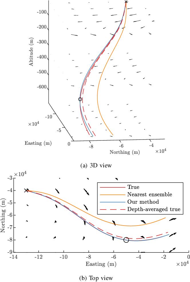 Figure 1 for 3D Ensemble-Based Online Oceanic Flow Field Estimation for Underwater Glider Path Planning