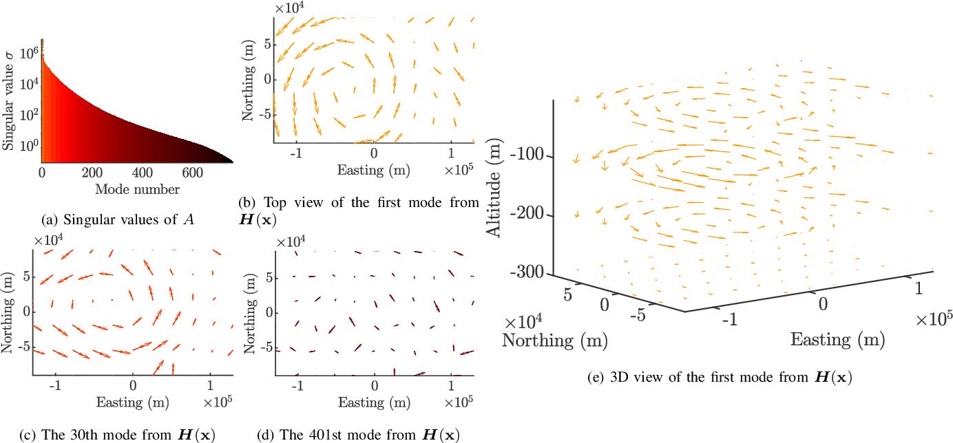 Figure 3 for 3D Ensemble-Based Online Oceanic Flow Field Estimation for Underwater Glider Path Planning