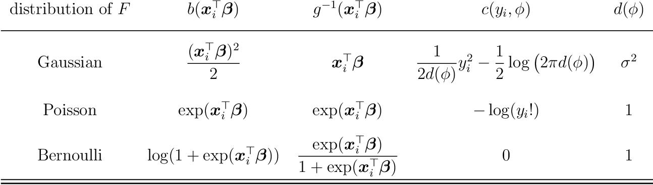 Figure 1 for Tuning-free ridge estimators for high-dimensional generalized linear models