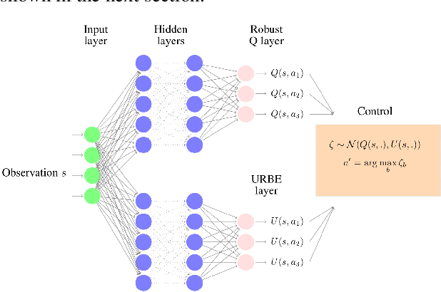 Figure 1 for A Bayesian Approach to Robust Reinforcement Learning