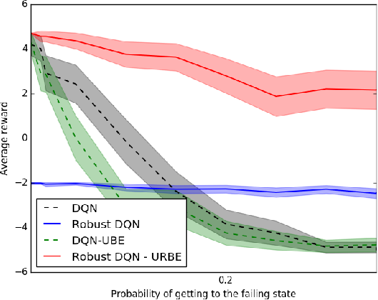 Figure 4 for A Bayesian Approach to Robust Reinforcement Learning
